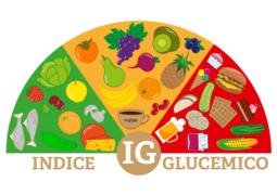 Consultorio Médico: La importancia de entender el significado del índice glucémico de los alimentos