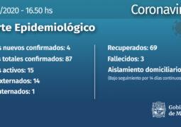 Coronavirus: se confirman 4 casos nuevos en Misiones, todos en Posadas