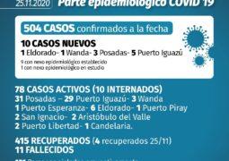 El parte epidemiológico de este miércoles reportó 10 casos nuevos de Covid-19, la mitad en Iguazú