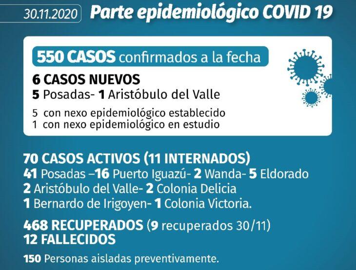 Por segundo día consecutivo no se informaron nuevos casos de Covid-19 en Puerto Iguazú