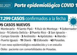 Coronavirus en Misiones: 95 casos nuevos y una muerte se confirmaron este jueves en la provincia