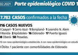 Coronavirus en Misiones: un muerto y 116 casos nuevos este lunes, 17 de ellos en Iguazú