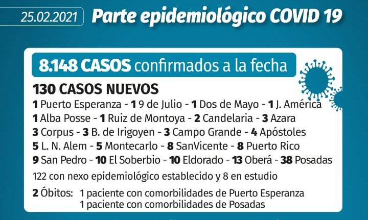 Coronavirus en Misiones: tres muertos, uno de Iguazú, y 130 casos nuevos en la provincia