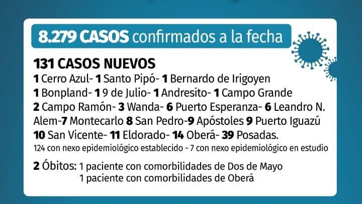 Coronavirus en Misiones: dos fallecidos y 131 casos nuevos confirmados este viernes en la provincia