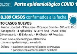 Coronavirus en Misiones: 2 fallecidos y 110 casos nuevos este sábado en la provincia
