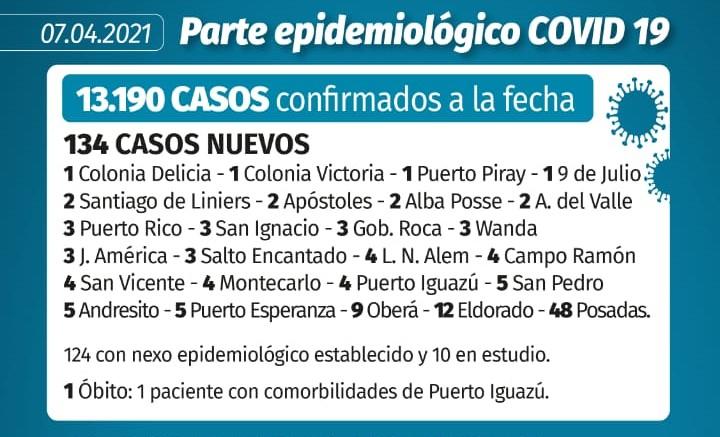 Coronavirus en Misiones: un paciente fallecido en Iguazú y 134 casos nuevos en la provincia