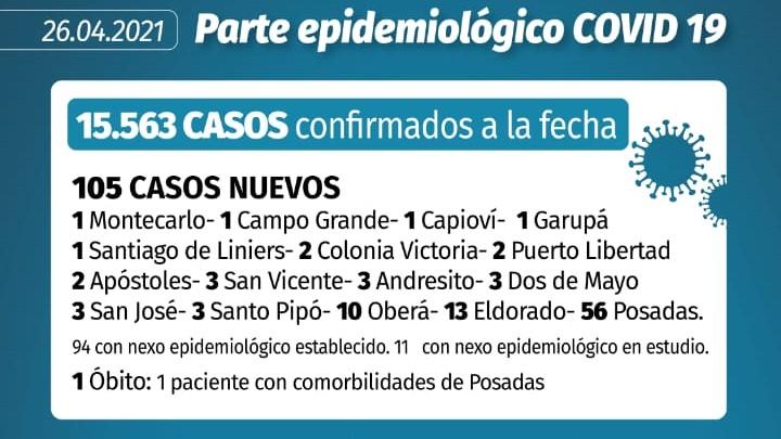 Coronavirus en Misiones: un fallecimiento y 105 casos nuevos confirmados este lunes en la provincia