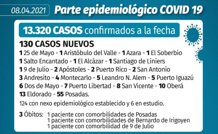 Coronavirus en Misiones: 3 muertes y 130 nuevos casos confirmados este jueves en la provincia