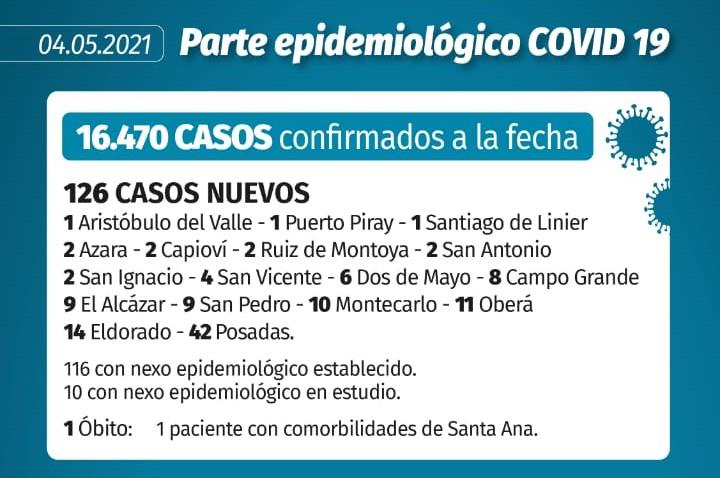 Coronavirus en Misiones: un fallecimiento y 126 nuevos contagios registrados este martes en la provincia