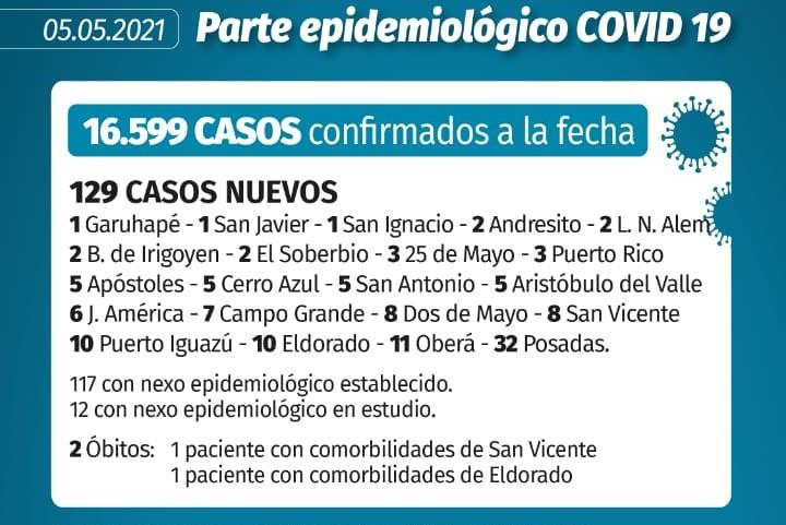 Coronavirus en Misiones: 2 muertos y 129 contagios nuevos se registraron este miércoles en la provincia