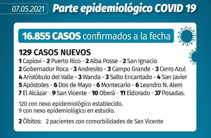 Coronavirus en Misiones: 2 nuevas muertes y 129 casos confirmados este viernes en la provincia