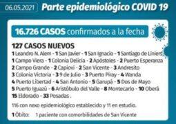 Coronavirus en Misiones: un muerto y 127 casos nuevos confirmados este jueves en la provincia